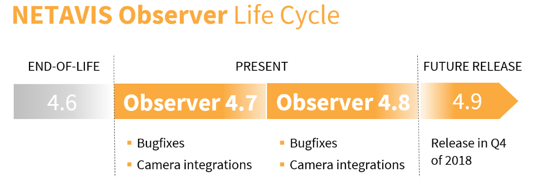 Observer-Lifecycle