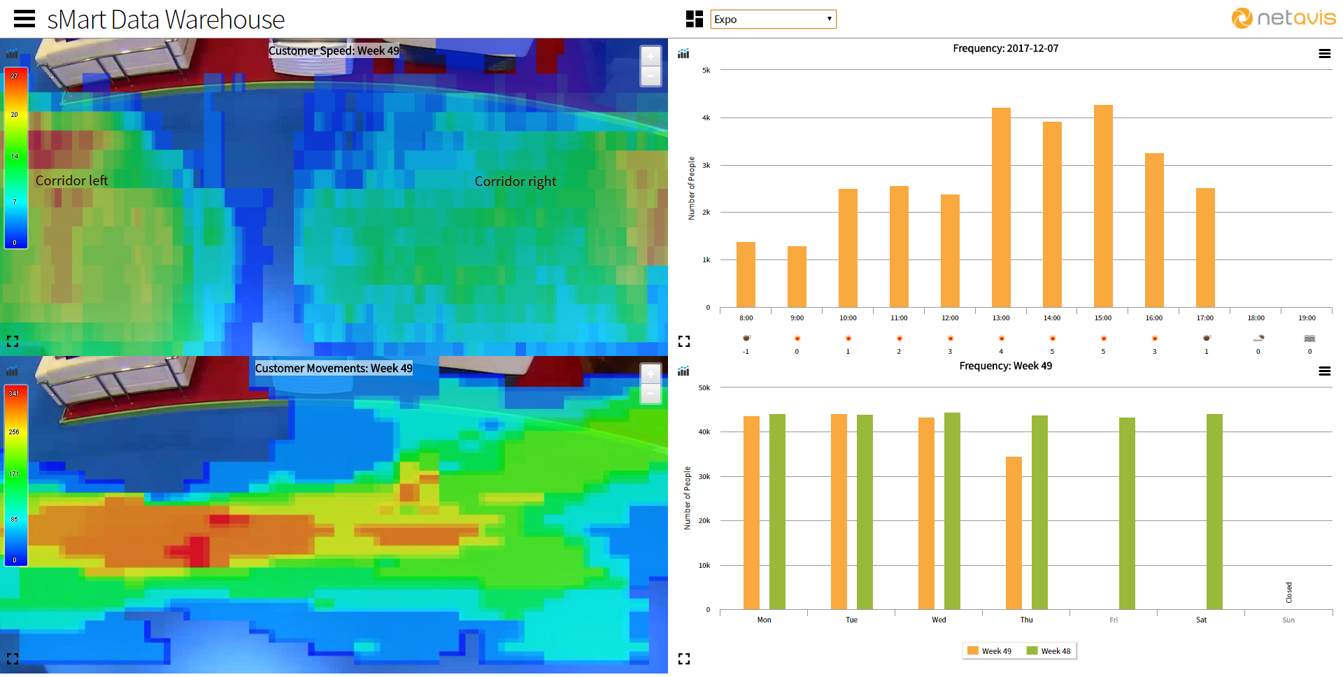 NETAVIS sMart Dashboard Heat Maps EN