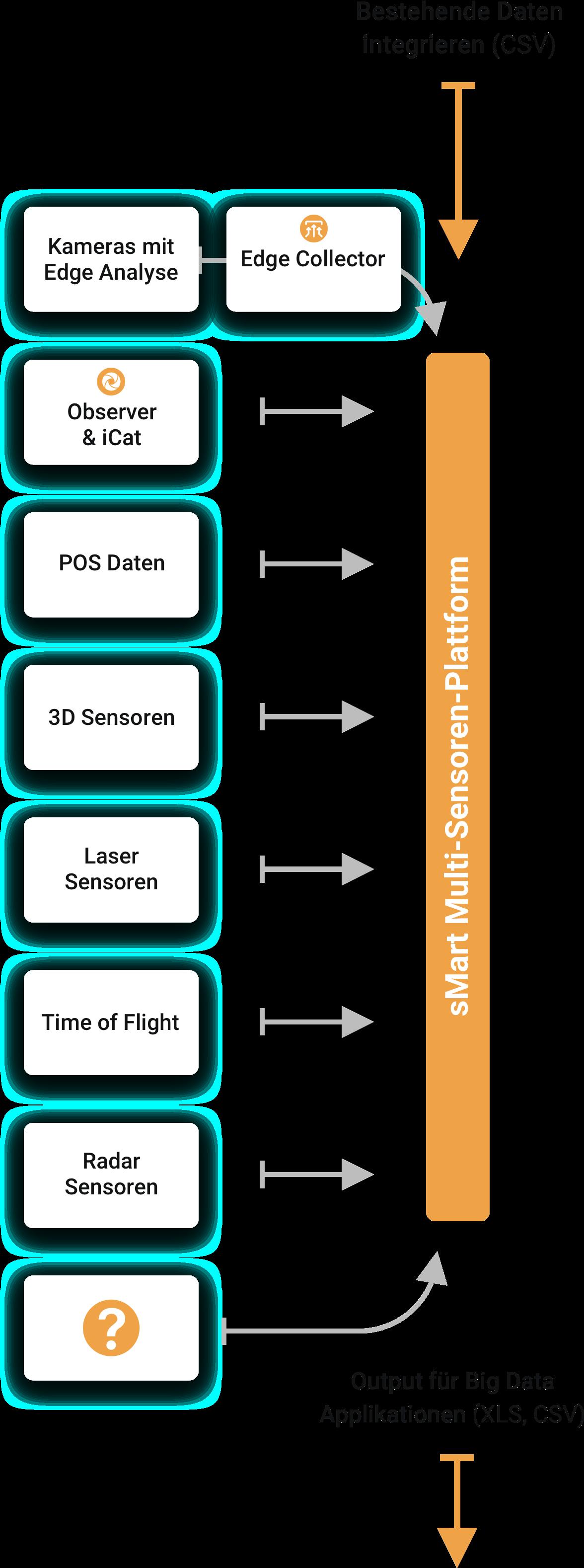 Alle sensoren und Systeme, die in die sMart Datenplattform (auch sMart Mulit-Sensoren Plattform) integriert werden können.