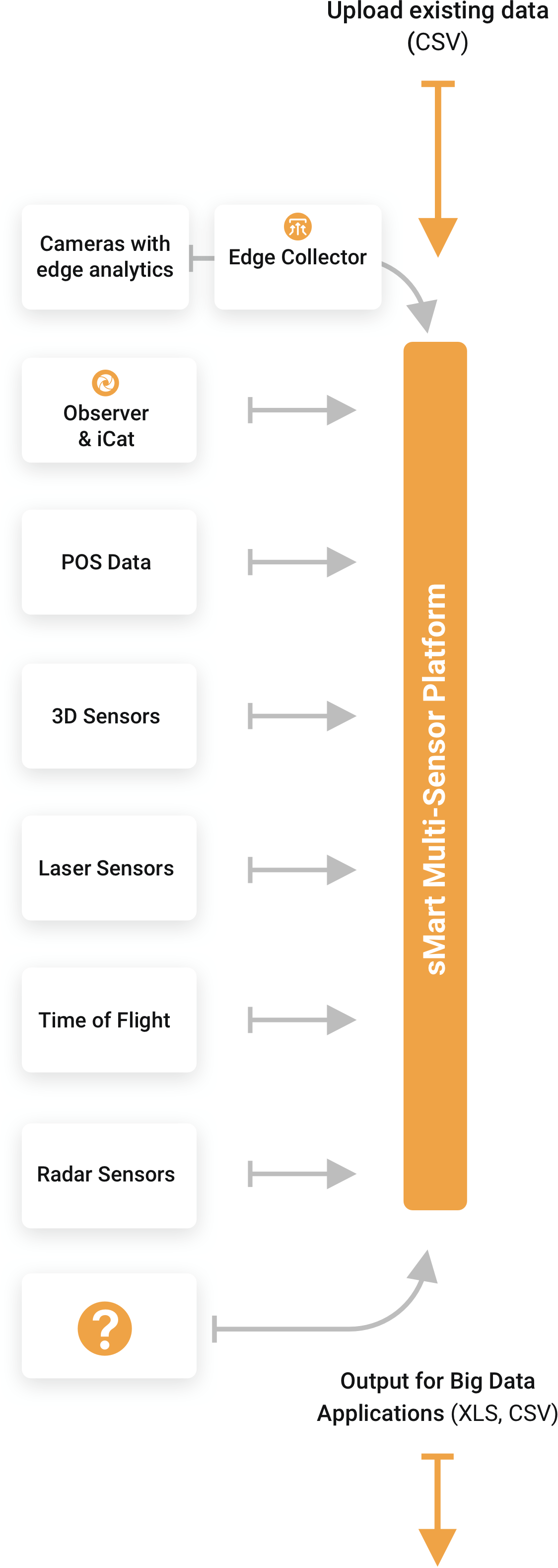 Sensors and systems that can be integrated with the smart data platform (also sMart multi-sensor platform)