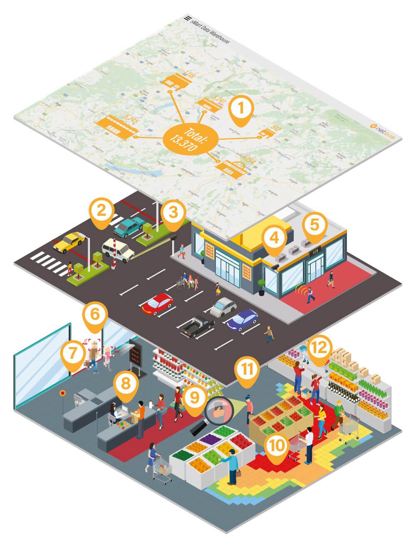 Illustration zeigt Beispiele für die Netavis Retail Analytics Lösung