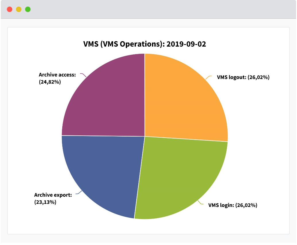 Secruity-Cockpit dashboard shows vms category vms operations events