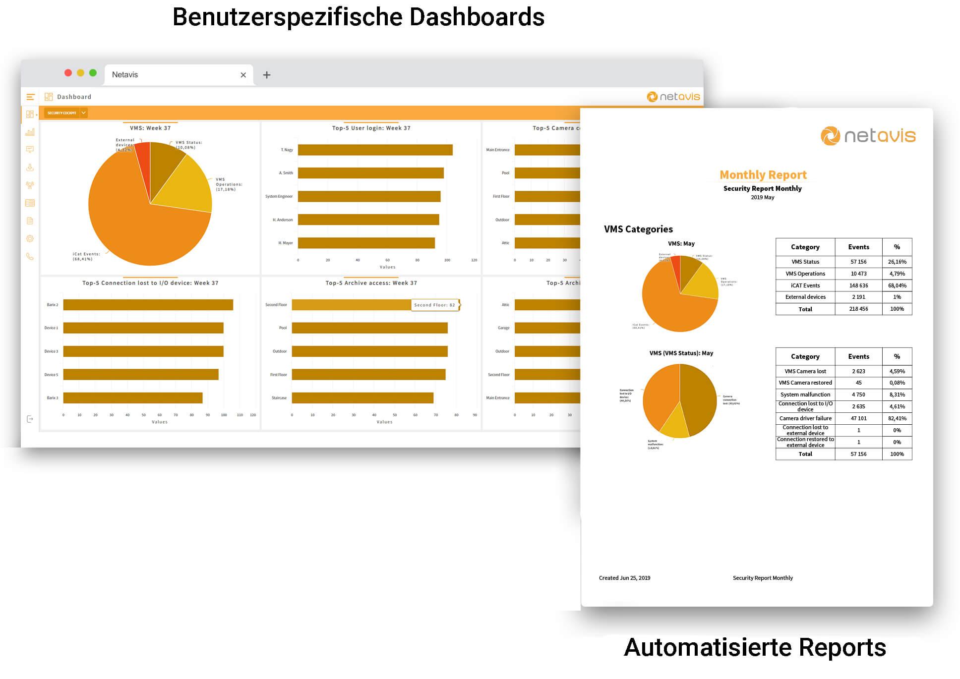 Das Security Cockpit verfügt über benutzerspezifische dashboards und automatisierte reports