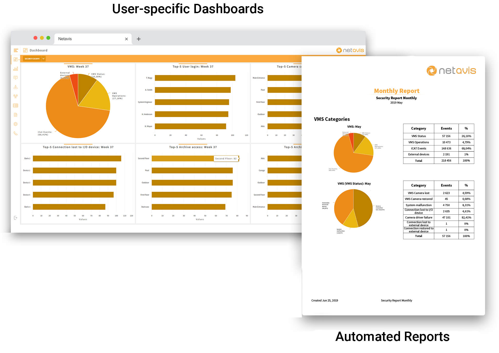 User-specific Dashboards and Automated reports of security cockpit