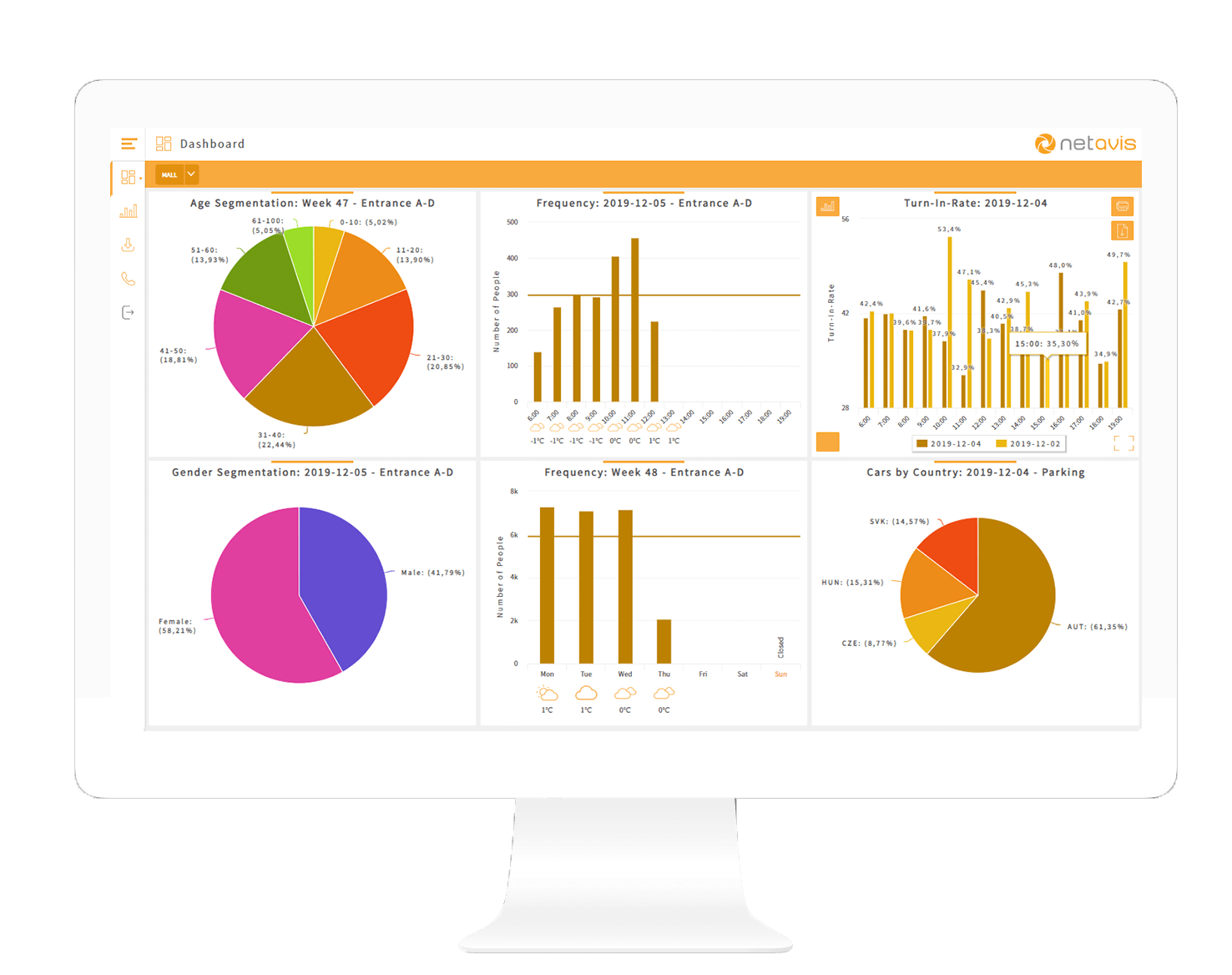 Das smart datawarehouse dashboard